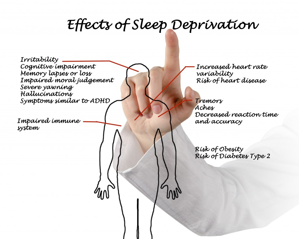 sleep deprivation and its effects essay The effects of sleep deprivation on memory name instructor task date the effects of sleep deprivation on memory sufficient sleep is one of the health recommenda.